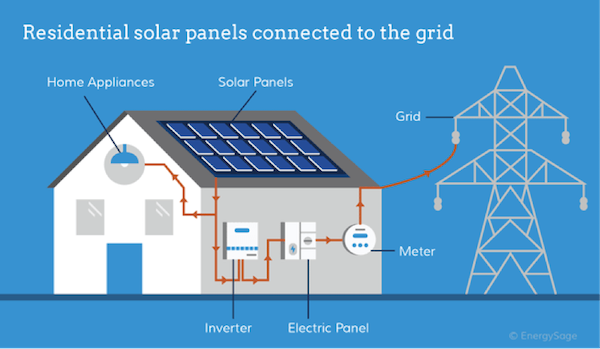 The Most Reliable Remedy To Solar Providers Near Me